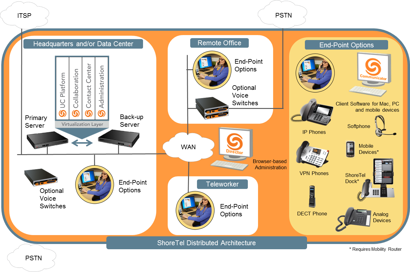 ShoreTel distributed architecture - phone system