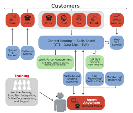 Matrix Networks is a 8x8 Partner Located in Portland Oregon - flow chart for 8x8 Contact Center