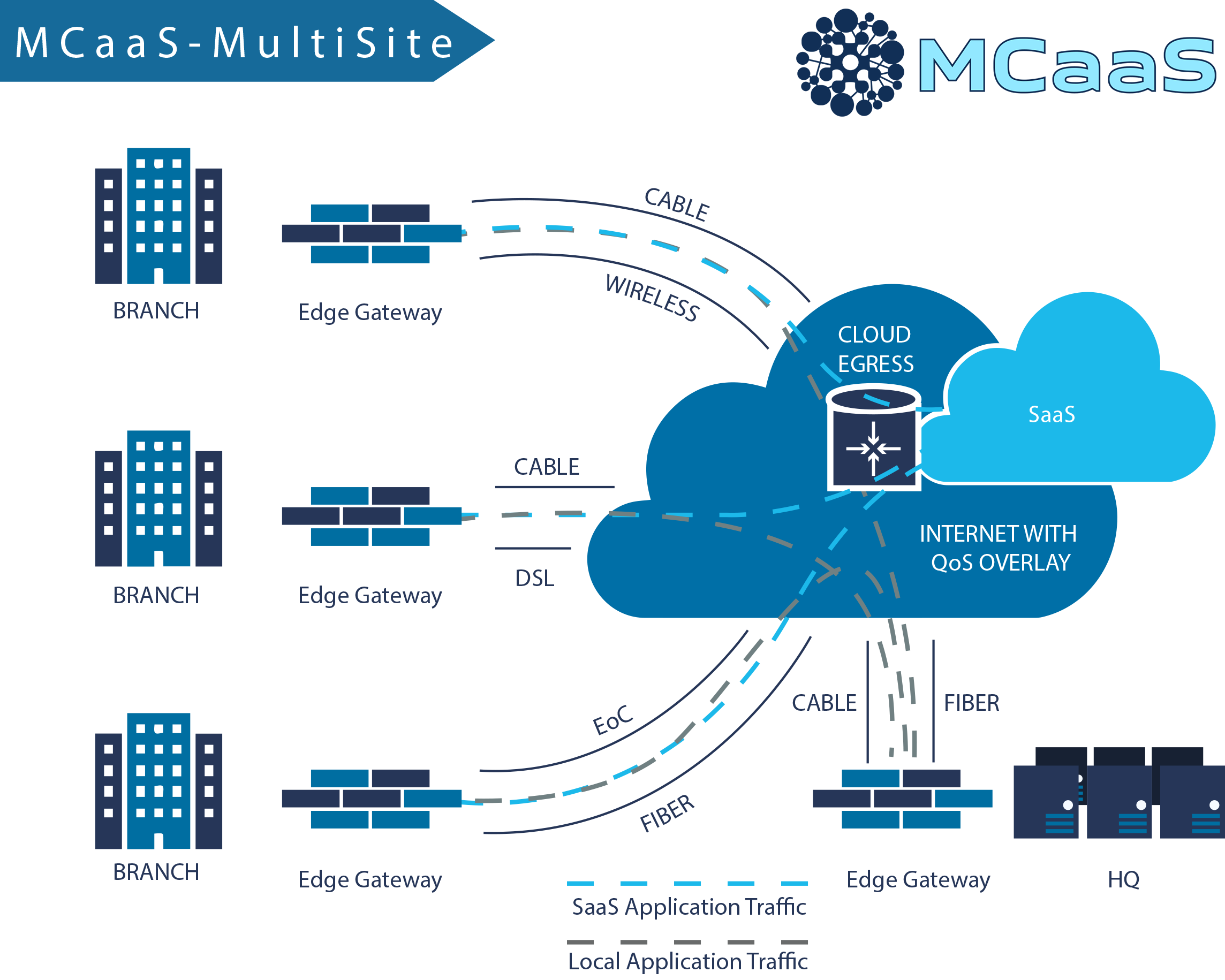 Matrix Connectivity as a Service helps businesses save money on Internet services and improves reliability on the network