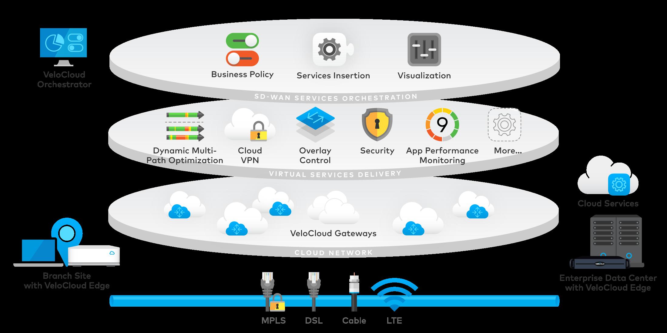 Velo Cloud diagram-architecture.png