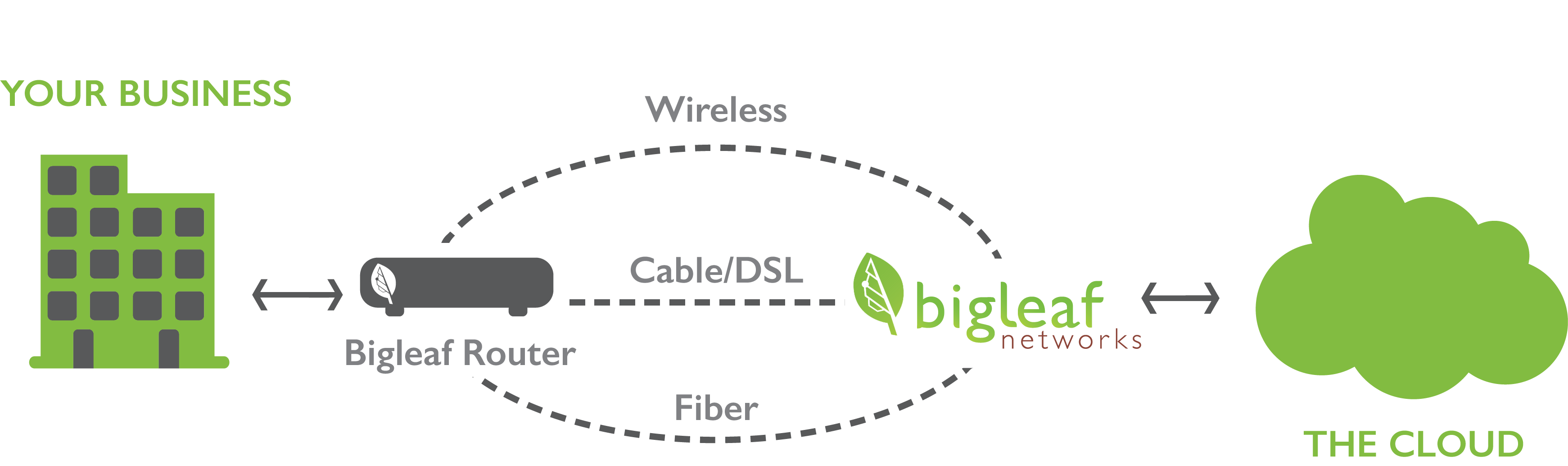 Matrix Networks partners with Bigleaf Networks for SD-WAN