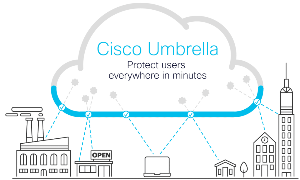 Cisco Umbrella