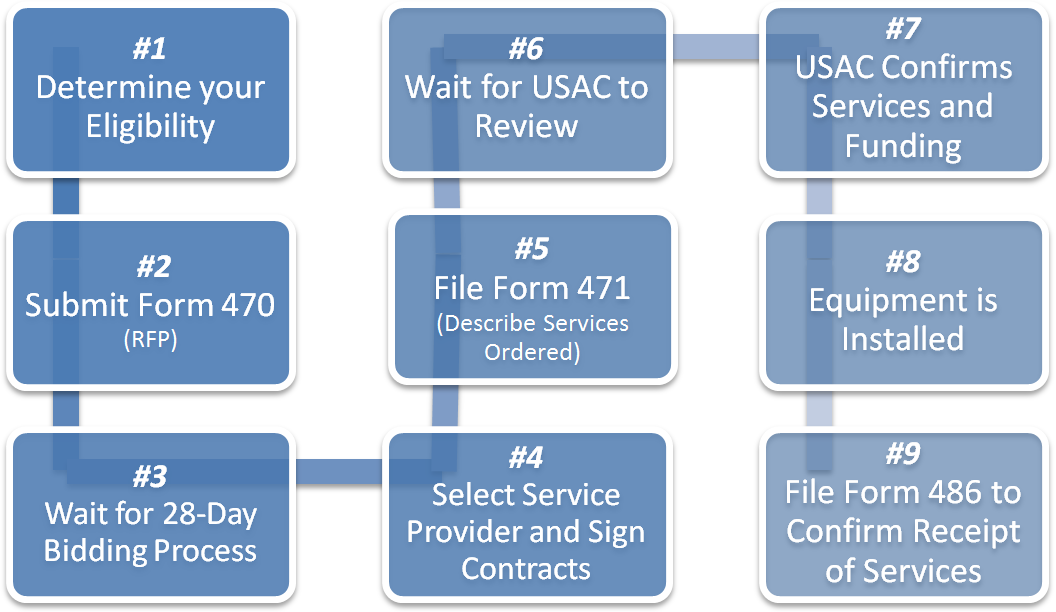flow chart on how the basic E-Rate process works