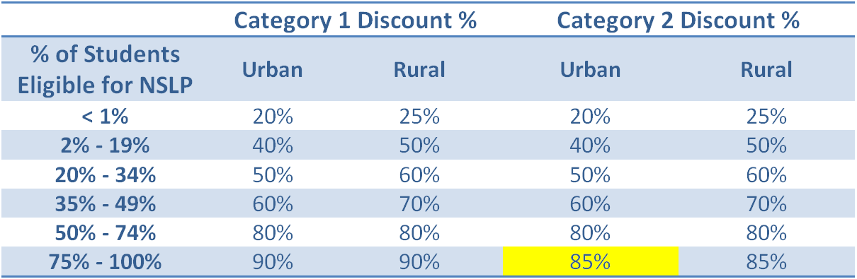 This chart breaks down the different discount levels associated with E-rate